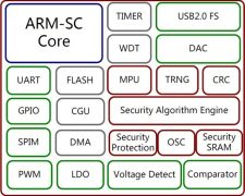 FTM-Supported-Security-225x180